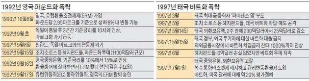 """소로스 '위안화 하락' 베팅…인민일보 """"중국에 전쟁 선포한 것"""""""