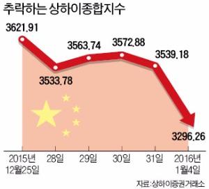 중국증시 7% 폭락…첫날부터 '거래중단'