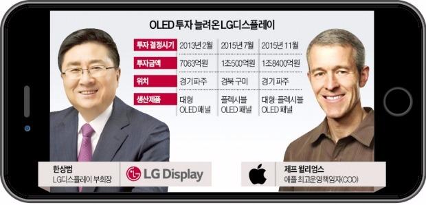 애플 아이폰8에 OLED 패널 공급…LGD,150억달러 스마트폰 OLED시장 이끈다
