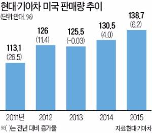 현대·기아차, 미국서 판매 호조…작년 138만대 팔아 사상최대