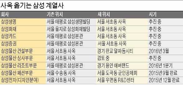 [삼성생명 태평로 본관 품은 부영] 삼성그룹 금융사 올해 서초동 사옥 집결