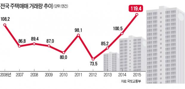 작년 주택매매 거래량 120만건 '사상최대'