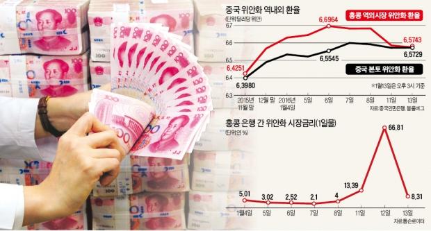 중국 인민은행 vs 글로벌 투자자, '환율 전쟁터' 된 홍콩