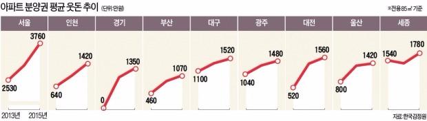 [새해엔 돈 좀 벌어봅시다] 집값 떨어진 해, 30년간 단 6년 뿐…'역세권 중소형'은 과감히 잡아라