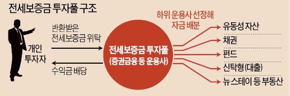 [경제부처 새해 업무보고] 반전세로 돌려받은 전세금 맡기면 연 4%대 수익률