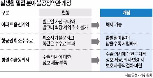 [경제부처 새해 업무보고] 발코니 확장·빌트인 계약 해지 가능…항공권 일찍 취소할수록 수수료↓