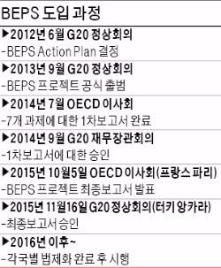 2013년 공식 출범한 BEPS…영 '구글세' 등과 교통정리 할 듯