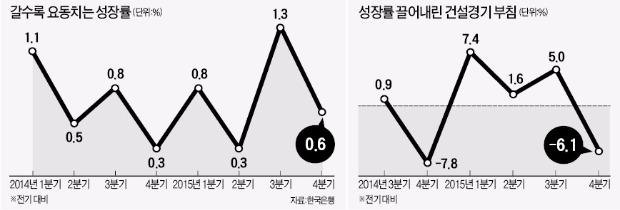 '들쭉날쭉' 분기 성장률…경기 부양 약발 3개월도 못갔다