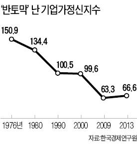 '기업가 정신 지수' 37년 새 반토막…정치가 추락 '부채질'