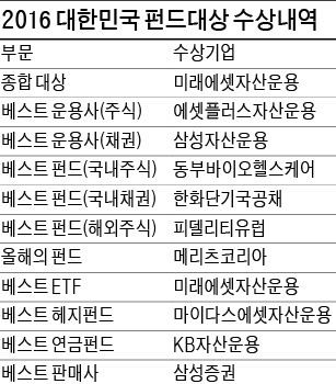[2016 대한민국 펀드대상] 미래에셋자산운용, 주식·채권·연금·ETF…전부문서 빛났다