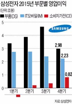 """[한국 대표기업들 '실적 절벽'] 반도체도 힘 빠져…""""삼성전자, 올해는 매출 200조 힘들 듯"""""""