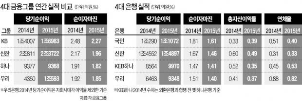 저금리·구조조정 악재에도…금융그룹, 작년 실적 호조…신한, 순익 2.3조 '1위 질주'