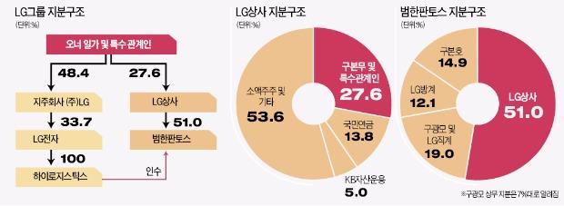 LG상사, 2천억 적자에도 주가 25% 오른 까닭