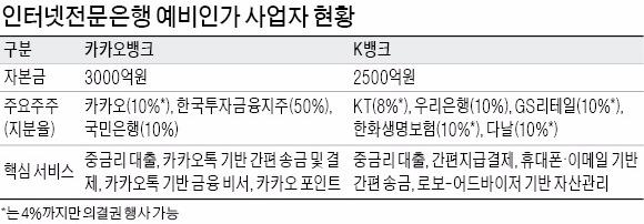 은행법 개정 지연…CEO조차 못 뽑는 카카오뱅크·K뱅크