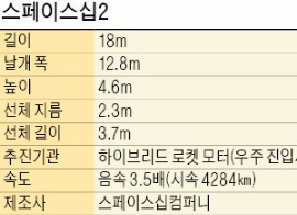 버진갤럭틱, 새 우주여행용 우주선 '스페이스십2' 공개