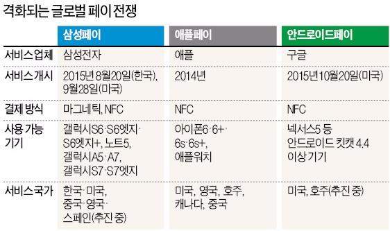 [MWC] 삼성페이, 중국·호주·브라질 연내 서비스…미국 페이팔, 간편 결제에 NFC 방식 도입