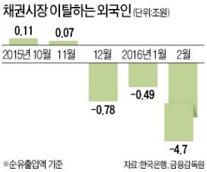 외국인, 채권시장 떠나나…이달에만 5% 팔아