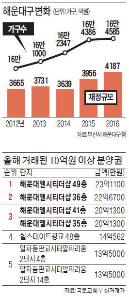 부산 해운대, 분양권 가격 최고 23억…전국 1~3위 휩쓸어
