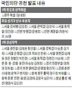 국민의당, 임내현 의원 첫 '컷오프'…김성식 등 49명 공천확정