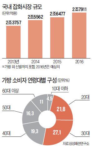 토종 핸드백 '춘추전국시대'…삼성물산·LF·코오롱 '빅3' 이어 신세계인터·형지도 출사표