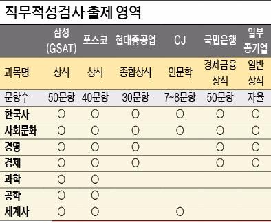 [2016 취업을 부탁해] 비중 높아진 한국사, 시대별 주요 사건 정리…소비트렌드 최신 용어 '체크'