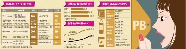 [PB상품의 배신] PB로 가격 거품 뺐다더니…시중 브랜드보다 비싼 상품 수두룩