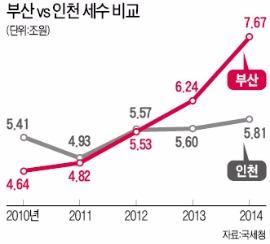 [기업 몰리는 부산] 부산, 세수 2위로…수출 늘고 혁신도시에 기업 '밀물'