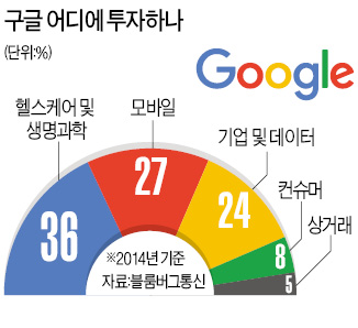 구글, 다음 목표는 '생명 연장'