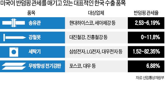 '세탁기 관세 분쟁' 한국, 미국에 이겼다