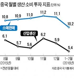 중국, 1·2월 생산·소비 부진…실물경기 더 악화됐다