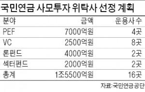 [마켓인사이트] 국민연금, 올해 PEF·벤처캐피털 위탁금액 30% 축소