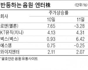 멜론발 음원값 인상 효과…음원유통·엔터주 '콧노래'