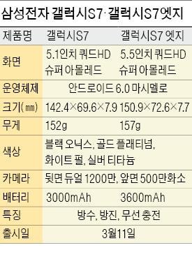 삼성 갤S7 순항…이틀 만에 10만대 팔렸다