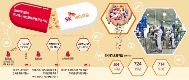 SK 뇌전증 치료제 신약승인 획득 눈앞…미국서 연 매출 1조원 기대
