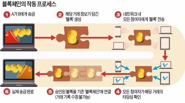 [강현철의 시사경제 뽀개기] '블록체인'은 장부를 분산해 관리하는 기술