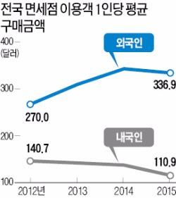 서울 시내면세점 3~4곳 더 생긴다