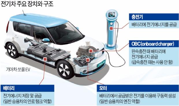 [성큼 다가온 전기차 시대] 전기차 운행비, 휘발유차 절반…차값은 2배 이상 비싸