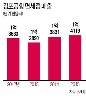 '면세점 대전' 앞두고 김포공항서 '전초전'
