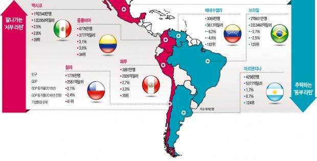 [글로벌 경제 리포트] 자유무역 확대 '서부 라틴' 승승장구…포퓰리즘 '동부 라틴' 추락