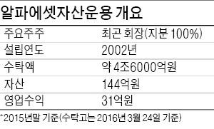 [마켓인사이트] 배우 전지현 시아버지 회사 알파에셋운용 매물로 나와