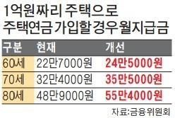 1억5000만원 이하 주택 소유자, 주택연금 최대 15% 추가 지급