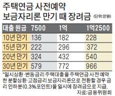 '노후파산' 막는 주택연금, 미리 예약땐 우대금리