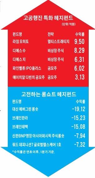 비상장사·IPO 투자한 특화 헤지펀드 '돌풍'