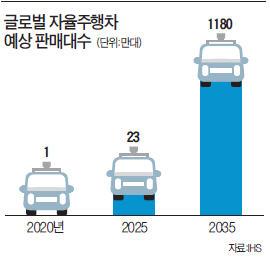 [단독] 구글처럼…삼성 '자율주행차' 개발 나선다
