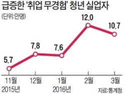 '취업 경험 없는' 청년 실업자 10만명