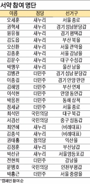 """[국회 개혁해야 경제가 산다] 국회의원 후보 200여명 """"정치개혁 동참하겠다"""""""