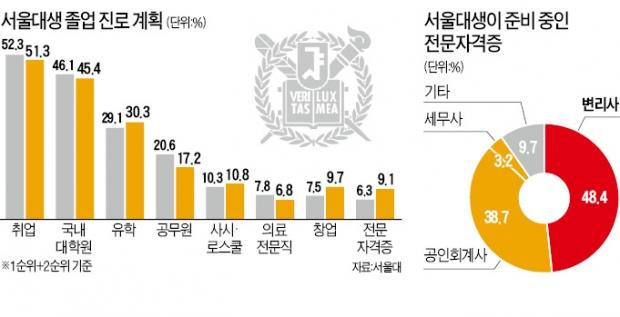 [단독] 요즘 서울대생, 취업·창업 준비 2학년때 끝낸다