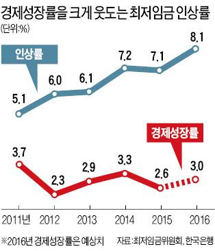 연봉 4000만원도 '최저임금 미달'인 한국