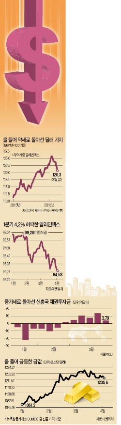 """[약세로 돌아선 달러] """"강달러라는 해가 지고 있다""""…투자자들 신흥국 위험자산에 베팅"""