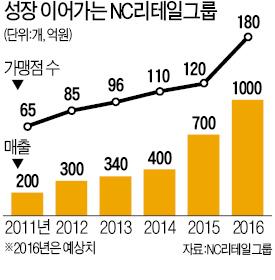 """'못된고양이' 양진호 대표 """"프랜차이즈로 액세서리 중견기업 꿈 이룰 것"""""""